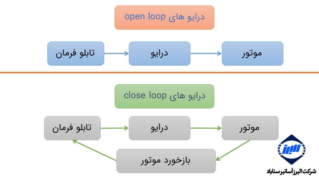 close and open drive diagram